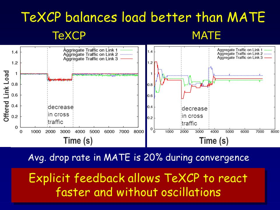 Time (s) Avg. drop rate in MATE is 20% during convergence decrease in cross traffic TeXCP MATE Explicit feedback allows TeXCP to react faster and with