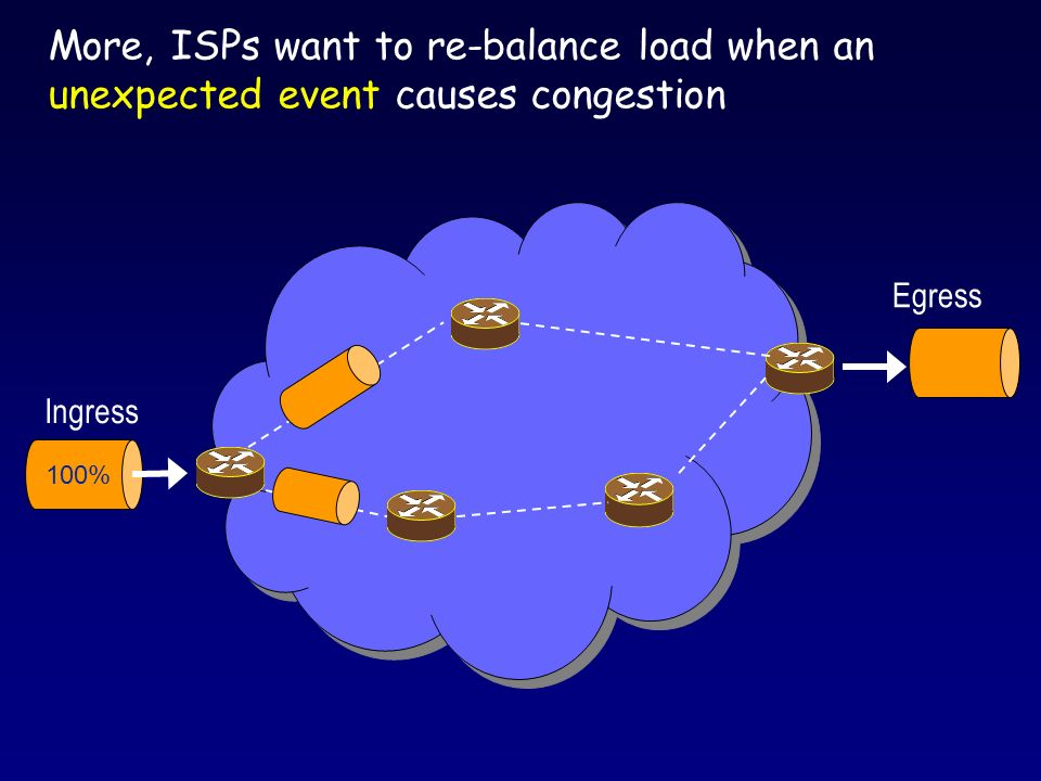 100% Ingress Egress Traffic Change More, ISPs want to re-balance load when an unexpected event causes congestion failure, BGP reroute, flash crowd, or attack