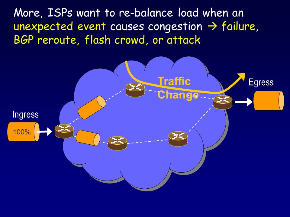 Simulation Setup Standard for TE Rocketfuel topologies Average demands follow gravity model IE-traffic consists of large # of Pareto on-off sources TeXCP Parameters: o Each agent is configured with 10 shortest paths o Probe for explicit feedback every 0.1s o Load balancer re-computes a split every 0.5s Compare to Optimal Max-Utilization o Obtained with a centralized oracle that has Immediate and exact demands info, and uses as many paths as necessary