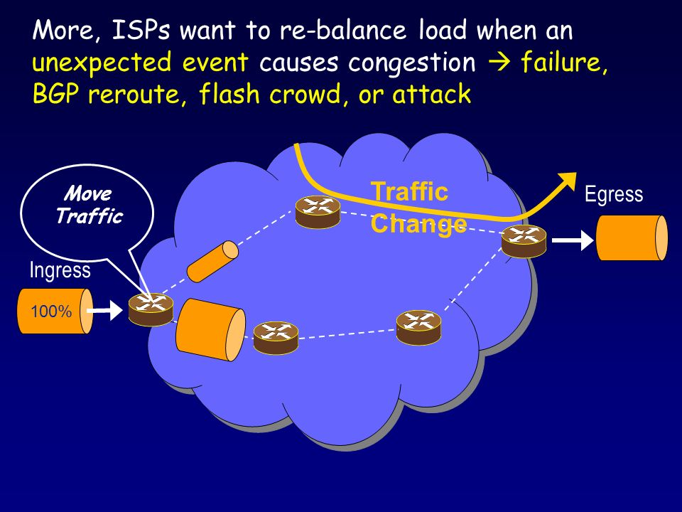Periodically, TeXCP agent probes a path for its utilization Sub-Problem: Solution: A TeXCP agent iteratively moves traffic from over-utilized paths to under-utilized paths o r p is this agents traffic on path p Deal with different path capacity Deal with inactive paths ( r p =0) TeXCP Load Balancer Proof in paper Distributedly, TeXCP agents find balanced traffic splits