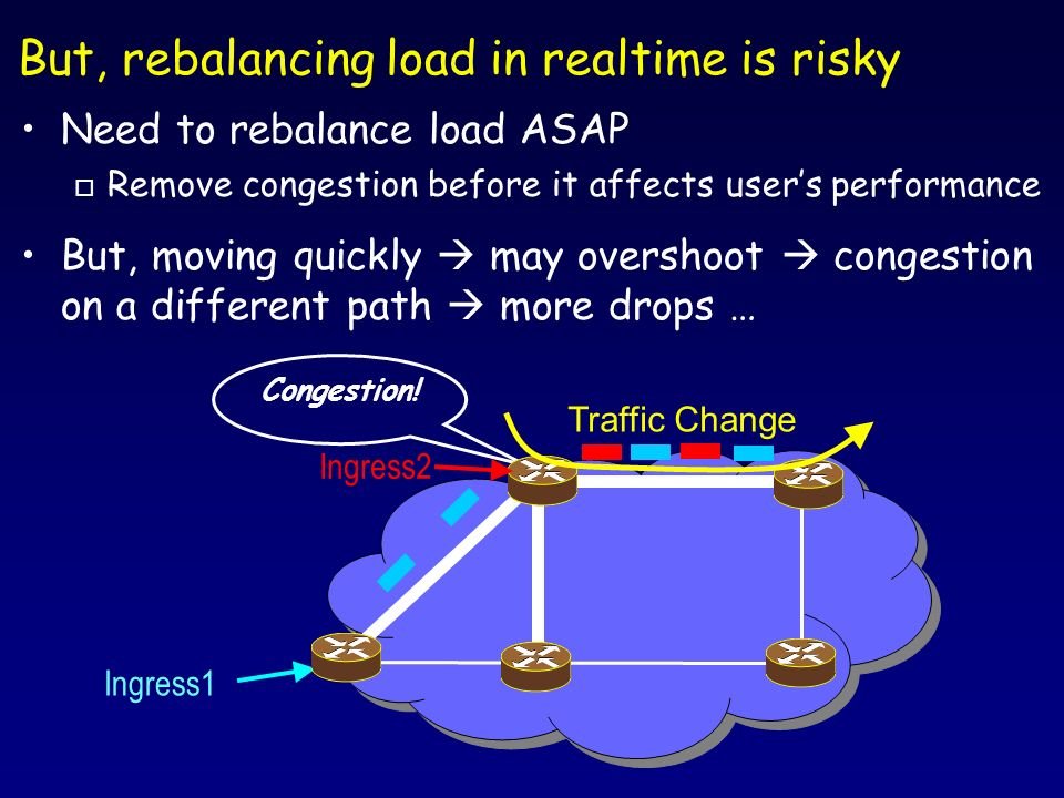 Converge to balanced load in a stable way Sub-Problem: Solution: Use Experience from Congestion Control (XCP) Congestion Control Flow from sender to receiver Senders share the bottleneck; need coordination to prevent oscillations Online TE Flow from ingress to egress TeXCP agents share physical link; need coordination to prevent oscillations Move in really small increments No Overshoot.