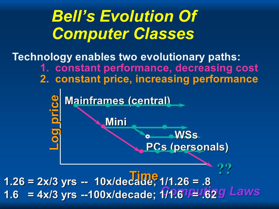Computing Laws Bells law of computer class formation to cover Cyberspace New computer platforms emerge based on chip density evolution Computer classe