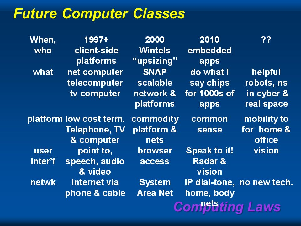 Computing Laws Platform, Interface, & Network Computer Class Enablers NetworkInterfacePlatform The Computer Mainframe tube, core, drum, tape, batch O/