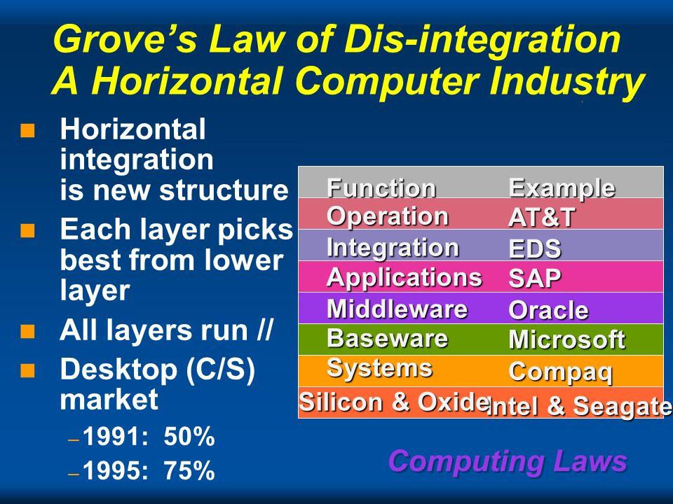 Computing Laws 1OM 1M 100K 10K 1K 100 10 Handhld game Home PC Palm top PT program. Notebook/Laptop Desktop PC Prof. Workstation Super WS Scalable Mult
