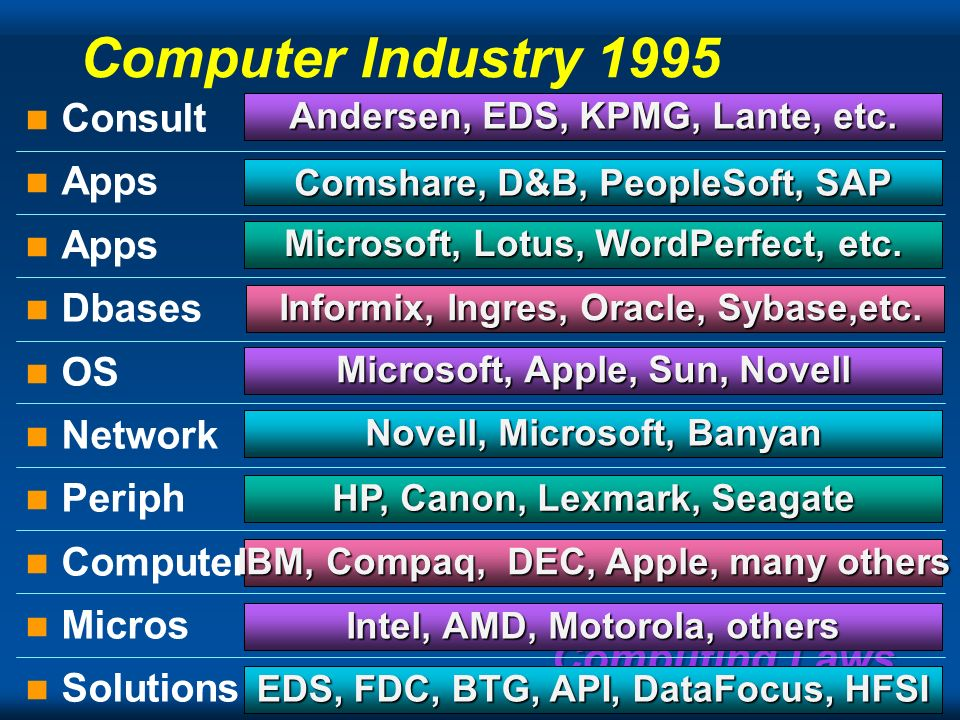 Computing Laws Computer Industry 1982 SolutionsApplicationsOSComputersProcessors IBMIBMDECDECHPHPNCRNCR