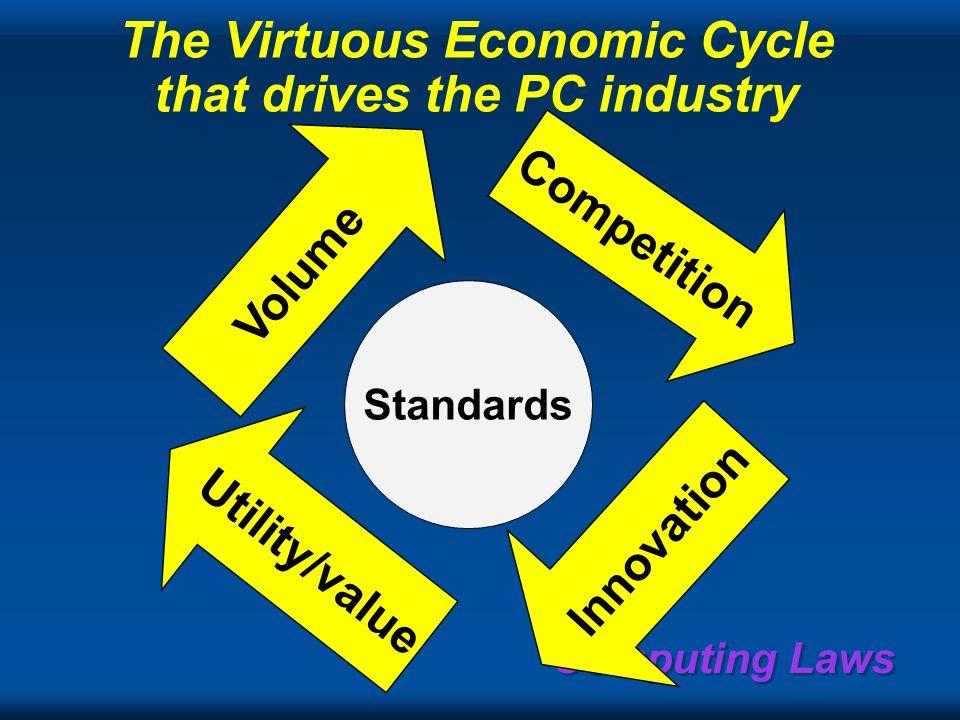 Computing Laws Software Economics: Bills Law Bill Joys law (Sun): dont write software for <100,000 platforms @$10 million engineering expense, $1,000
