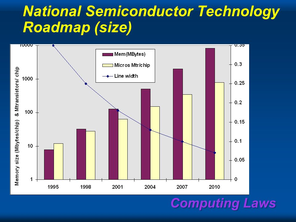 Computing Laws Tera Giga Mega Kilo 1 1947195719671977198719972007 Extrapolation from 1950s: 20-30% growth per yearStorage Backbone Memory Processing Telephone Service 17% / year