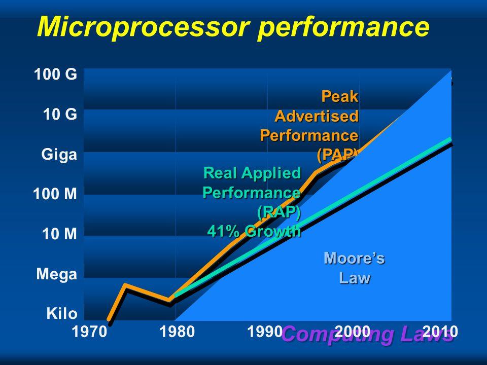 Computing Laws Communication rate(t) in log 10 (Kbps) 20051995198519751965 2 3 4 5 6 7 8 9 10 POTS WAN LAN SAN/backpanels 1 Mb 1 Gb 1 Kb ??.