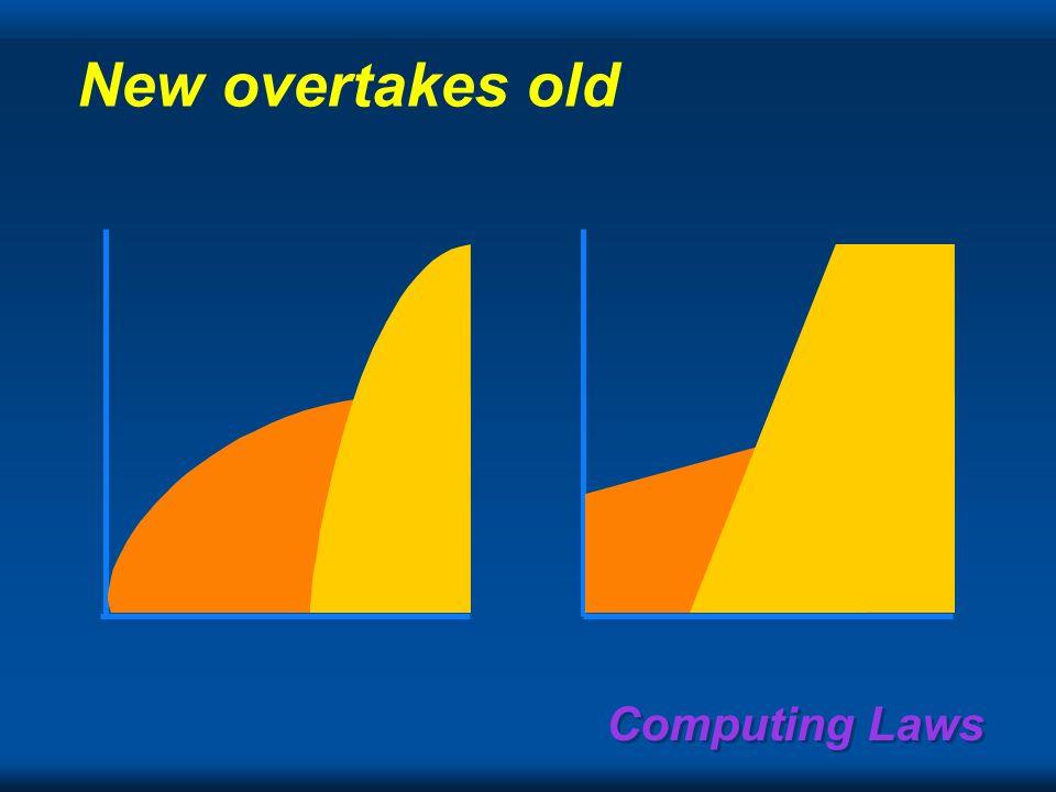 Computing Laws Gains if 20, 40, & 60% / year 1.E+21 1.E+18 1.E+15 1.E+12 1.E +9 1.E+6 199520052015202520352045 20%= Teraops 40%= Petaops 60%= Exaops