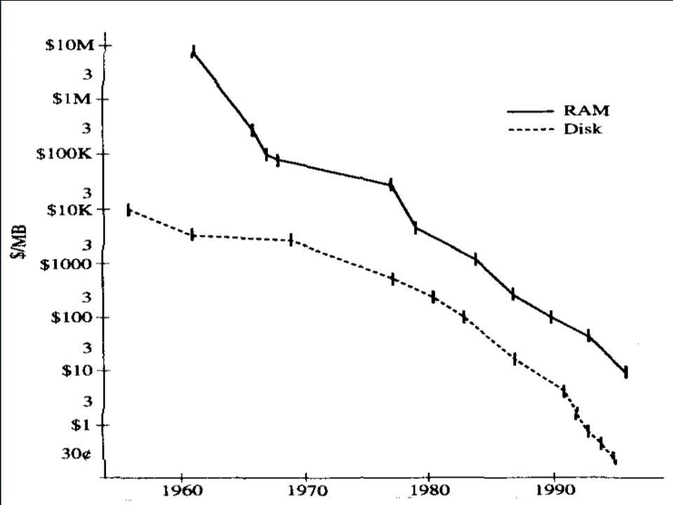 Computing Laws Estimate of 1998 storage ships http://www.lesk.com Disks25B250PB Raid 13B 65PB Optical 0.5B 25PB Jukebox 5B250PB Tape 10B10,000PB -10EB