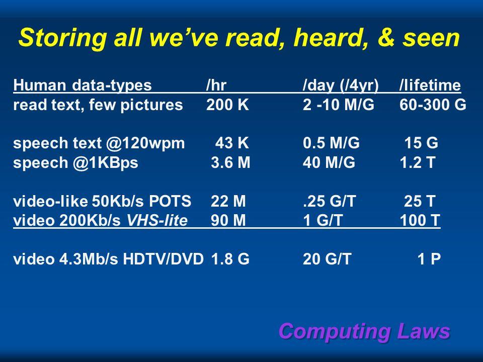 Static information storage sizes Documentsimagecompressed#/GB business card5 K500200K;2M page or fax100 K4K10K;250K snapshot3 M100 K10,000 350 page bo