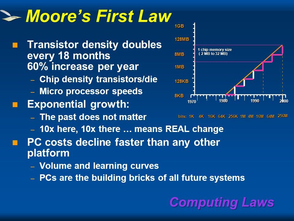 Computing Laws Vannevar Bush c1945 There will always be plenty of things to compute... With millions of people doing complicated things. memex … store