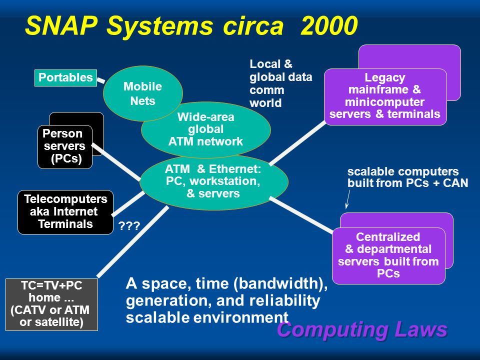 Computing Laws Scaling dimensions include: reliability… including always up number of nodes – most cost-effective system built from best nodes… PCs with NO backplane – highest throughput distributes disks to each node versus into a single node location within a region or continent time-scale I.e.
