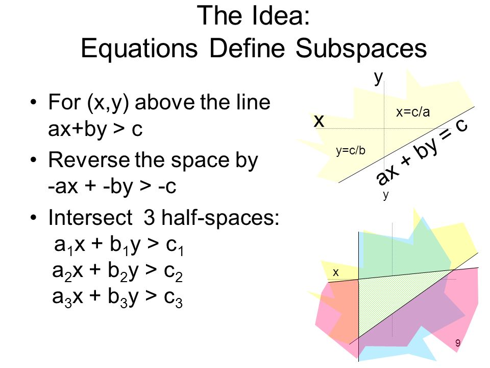 10 The Idea: Equations Define Subspaces a 1 x + b 1 y > c 1 a 2 x + b 2 y > c 2 a 3 x + b 3 y > c 3 x y select count(*) from convex where a*@x + b*@y < c 3 2 2 2 11 1 select count(*) from convex where a*@x + b*@y > c x y 0 1 1 1 22 2