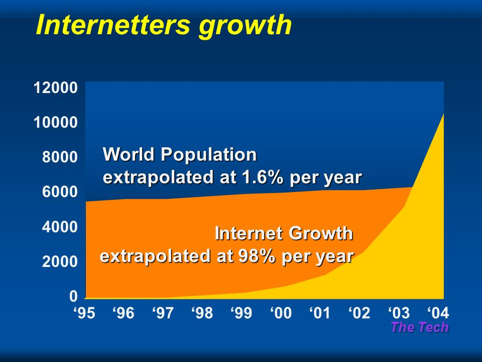The Tech Internetters growth 95969798990001020304 Internet Growth extrapolated at 98% per year World Population extrapolated at 1.6% per year 12000 10000 8000 6000 4000 2000 0
