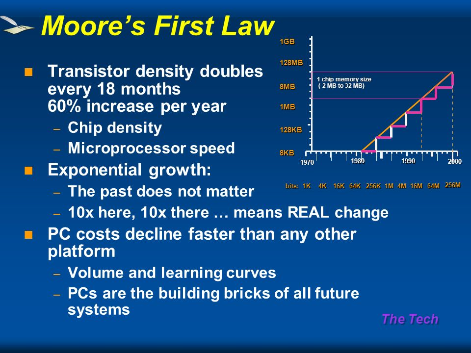 The Tech Transistor density doubles every 18 months 60% increase per year – Chip density – Microprocessor speed Exponential growth: – The past does not matter – 10x here, 10x there … means REAL change PC costs decline faster than any other platform – Volume and learning curves – PCs are the building bricks of all future systems Moores First Law