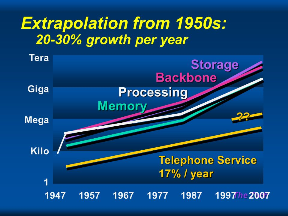The Tech Tera Giga Mega Kilo 1 1947195719671977198719972007 Extrapolation from 1950s: 20-30% growth per yearStorage Backbone Memory Processing Telephone Service 17% / year ??