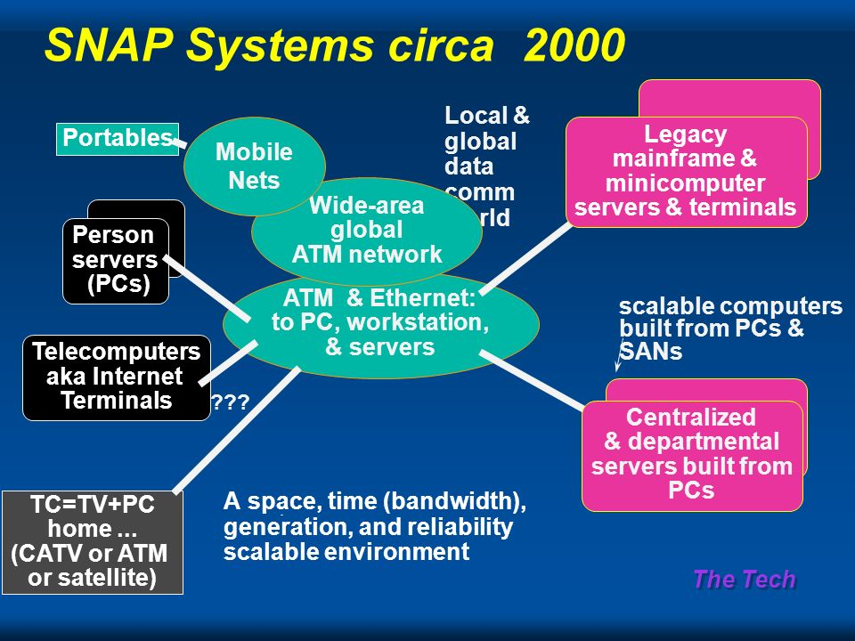 The Tech SNAP Systems circa ­ 2000 Local & global data comm world ATM & Ethernet: to PC, workstation, & servers Wide-area global ATM network Legacy mainframe & minicomputer servers & terminals Centralized & departmental servers built from PCs scalable computers built from PCs & SANs TC=TV+PC home...