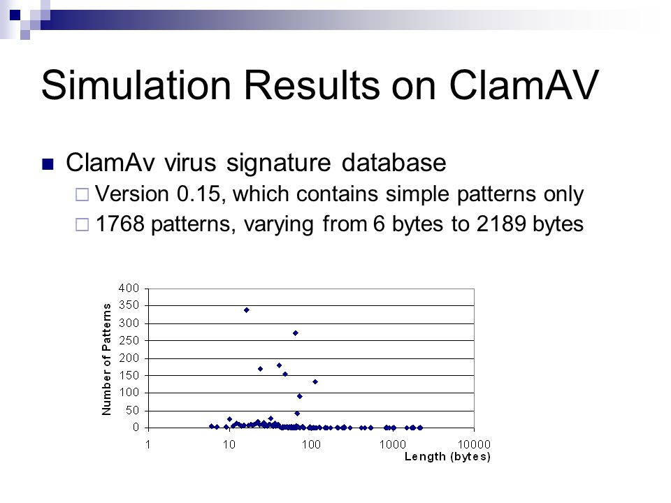 Simulation Results on ClamAV ClamAv virus signature database Version 0.15, which contains simple patterns only 1768 patterns, varying from 6 bytes to
