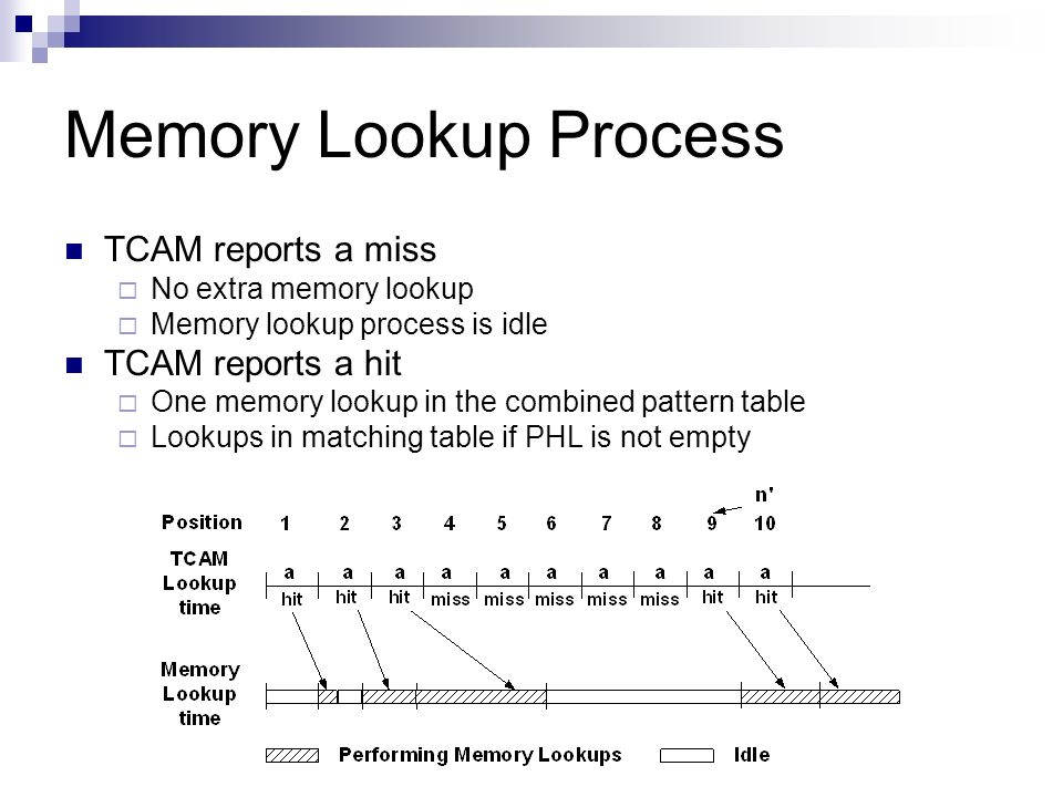 Memory Lookup Process TCAM reports a miss No extra memory lookup Memory lookup process is idle TCAM reports a hit One memory lookup in the combined pa