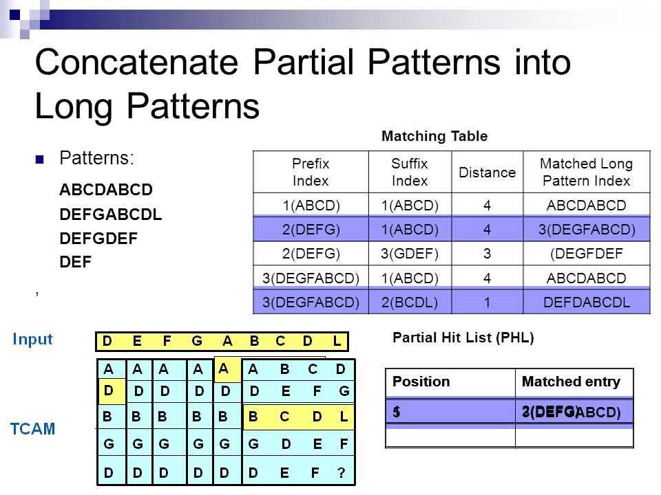 Concatenate Partial Patterns into Long Patterns Patterns: ABCDABCD DEFGABCDL DEFGDEF DEF, Matching Table Partial Hit List (PHL) PositionMatched entry