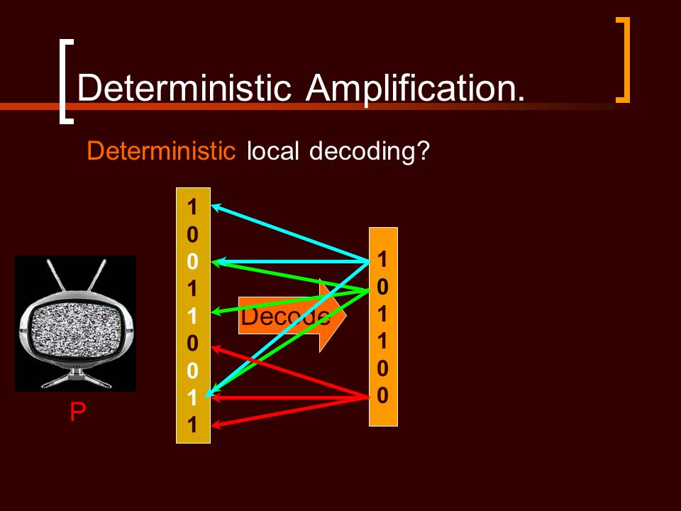 Deterministic Amplification. 100110011100110011 Decode 101100101100 P Deterministic local decoding?