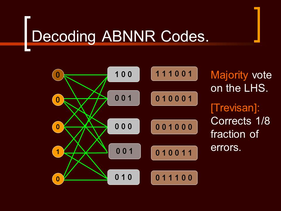 Decoding ABNNR Codes. 0 0 1 1 0 0 0 0 1 0 0 0 0 0 1 0 1 0 0 0 1 1 1 0 0 1 0 1 0 0 0 1 0 0 1 0 0 0 0 1 0 0 1 1 0 1 1 1 0 0 Majority vote on the LHS. [T