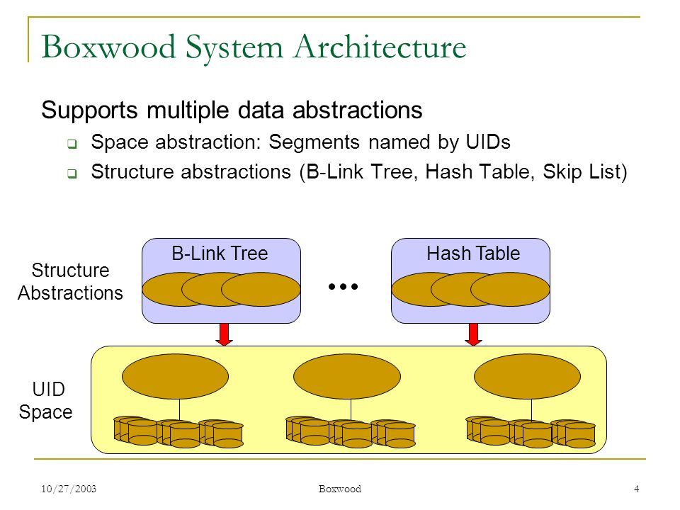 10/27/2003 Boxwood 4 Boxwood System Architecture Supports multiple data abstractions Space abstraction: Segments named by UIDs Structure abstractions
