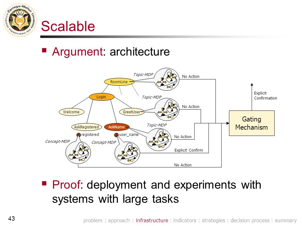 42 Adaptable problem : approach : infrastructure : indicators : strategies : decision process : summary Argument: reinforcement learning approach Proof: longer term evaluation of adaptability (extension work item) RoomLine Login Welcome AskRegisteredAskName GreetUser user_nameregistered Gating Mechanism Concept-MDP Topic-MDP No Action Explicit Confirm No Action Explicit Confirmation