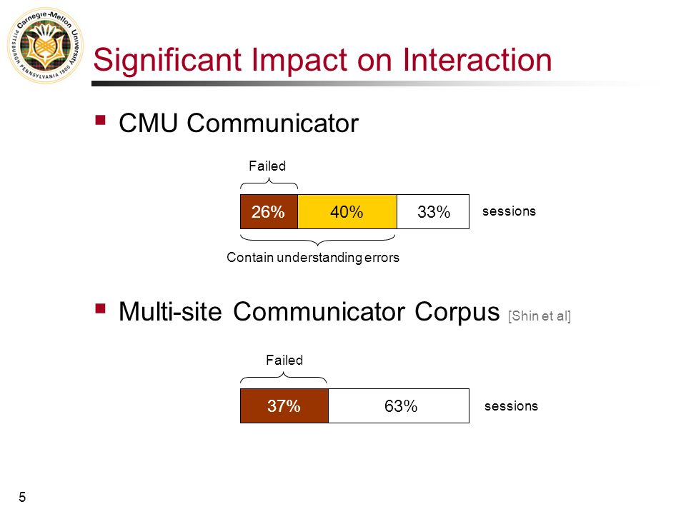 4 Some Statistics … Corrections [Krahmer, Swerts, Litman, Levow] 30% of utterances correct system mistakes 2-3 times more likely to be misrecognized Semantic error rates: ~25-35% SpeechActs [SRI] 25% CU Communicator [CU] 27% Jupiter [MIT] 28% CMU Communicator [CMU] 32% How May I Help You.