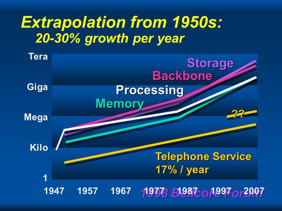 1998 Bellcore Forum Moores Law 60%/yr.