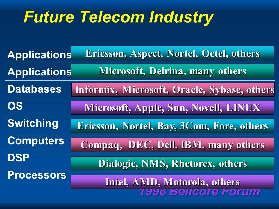 1998 Bellcore Forum Telecom Equipment Industry 1998 SolutionsApplicationsOSComputers Switching/ DSP AT&TAT&TNortelNortelSiemensROLMSiemensROLMNECNEC