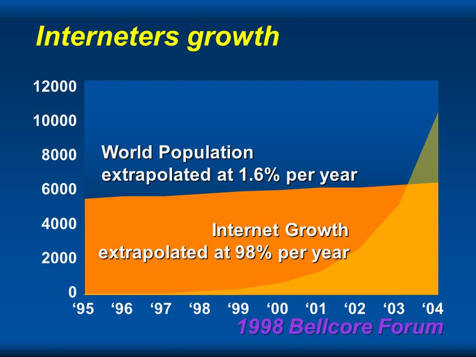 1998 Bellcore Forum Interneters growth Internetters PCs TVs & Phones World Population 10000 1000 100 10 95969798990001020304 1 Gp by 2000 Negroponte1