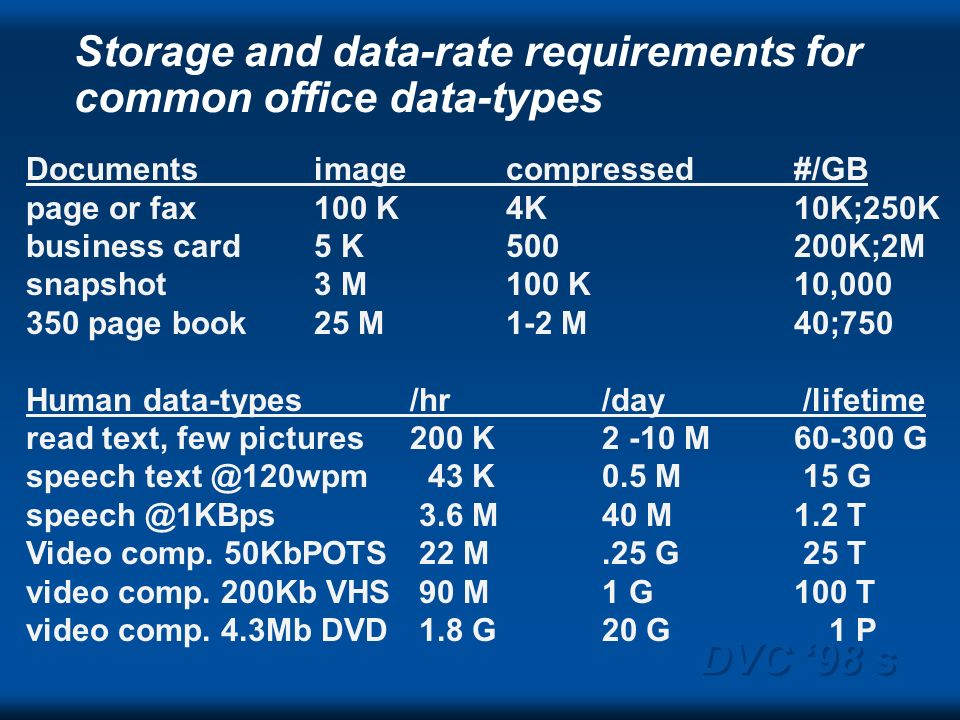 DVC 98 s Storage and data-rate requirements for common office data-types Documentsimagecompressed#/GB page or fax100 K4K10K;250K business card5 K500200K;2M snapshot3 M100 K10,000 350 page book25 M1-2 M 40;750 Human data-types /hr/day /lifetime read text, few pictures200 K 2 -10 M60-300 G speech text @120wpm 43 K 0.5 M 15 G speech @1KBps 3.6 M 40 M1.2 T Video comp.
