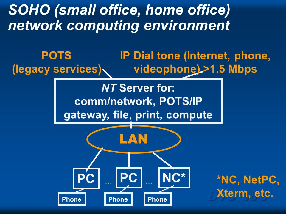 SOHO (small office, home office) network computing environment NT Server for: comm/network, POTS/IP gateway, file, print, compute IP Dial tone (Internet, phone, videophone) >1.5 Mbps Phone POTS (legacy services) *NC, NetPC, Xterm, etc....