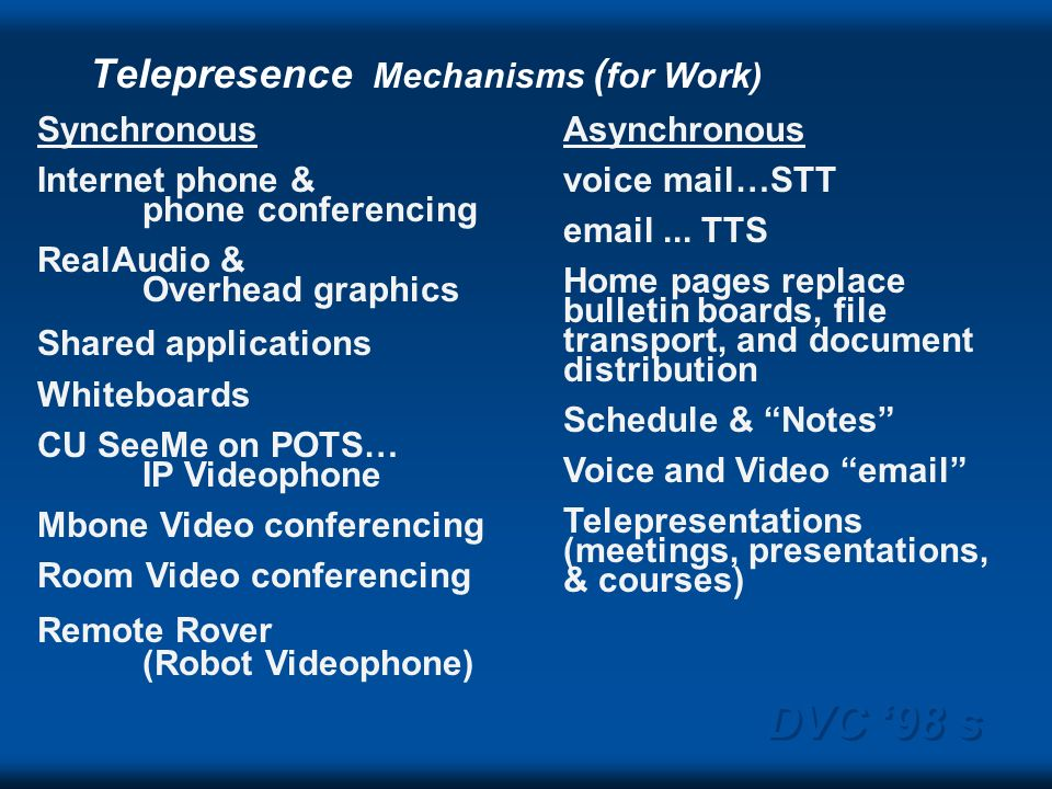 DVC 98 s Synchronous Internet phone & phone conferencing RealAudio & Overhead graphics Shared applications Whiteboards CU SeeMe on POTS… IP Videophone Mbone Video conferencing Room Video conferencing Remote Rover (Robot Videophone) Asynchronous voice mail…STT email...