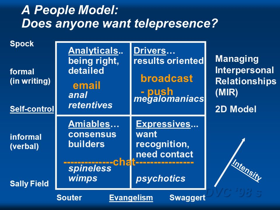 DVC 98 s A People Model: Does anyone want telepresence? Spock formal (in writing) Self-control informal (verbal) Sally Field Souter Evangelism Swagger