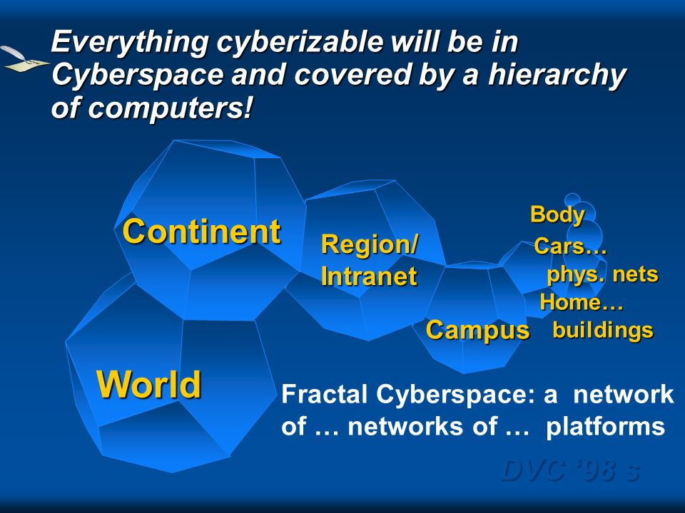 DVC 98 s Region/Intranet Campus Home… buildings buildings Body World Continent Everything cyberizable will be in Cyberspace and covered by a hierarchy of computers.