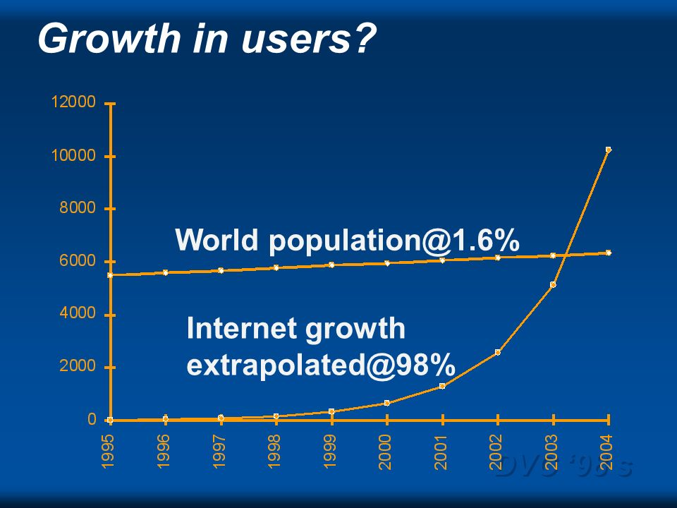 DVC 98 s Growth in users World population@1.6% Internet growth extrapolated@98%
