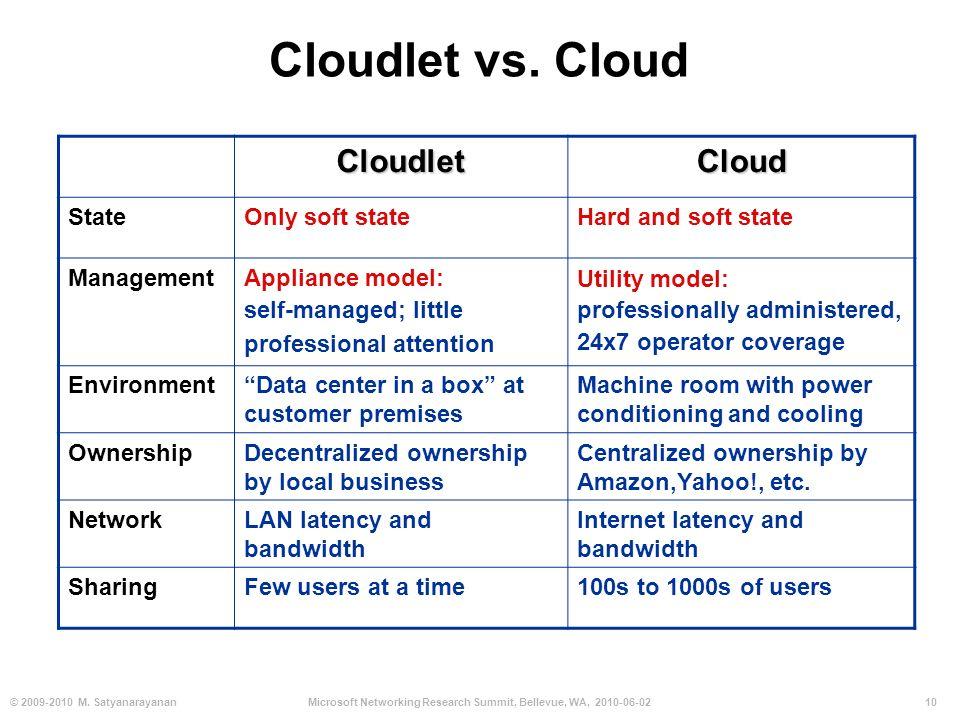 10© 2009-2010 M. SatyanarayananMicrosoft Networking Research Summit, Bellevue, WA, 2010-06-02 Cloudlet vs. Cloud CloudletCloud StateOnly soft stateHar