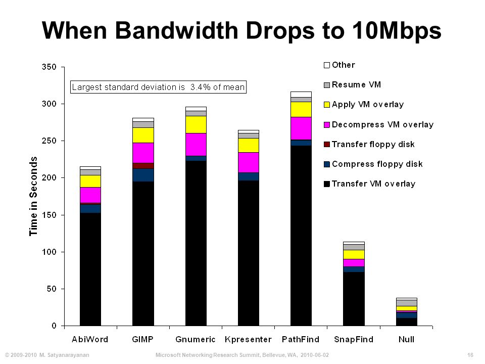 16© 2009-2010 M. SatyanarayananMicrosoft Networking Research Summit, Bellevue, WA, 2010-06-02 When Bandwidth Drops to 10Mbps