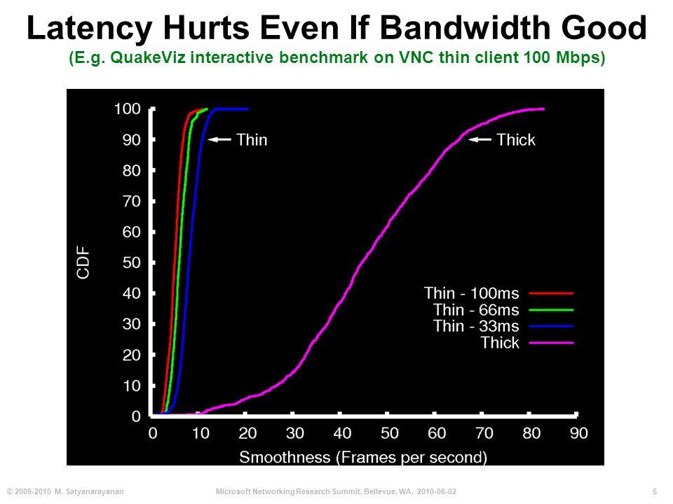 5© 2009-2010 M. SatyanarayananMicrosoft Networking Research Summit, Bellevue, WA, 2010-06-02 Latency Hurts Even If Bandwidth Good (E.g. QuakeViz inter