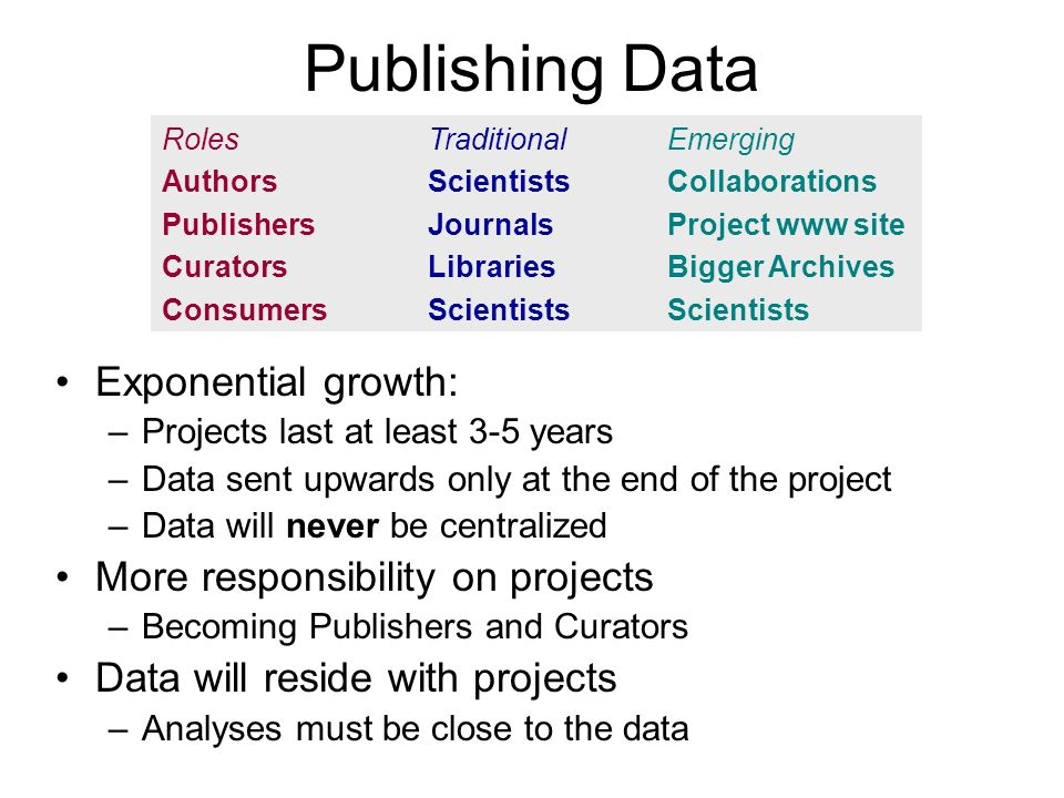 Publishing Data Exponential growth: –Projects last at least 3-5 years –Data sent upwards only at the end of the project –Data will never be centralized More responsibility on projects –Becoming Publishers and Curators Data will reside with projects –Analyses must be close to the data Roles Authors Publishers Curators Consumers Traditional Scientists Journals Libraries Scientists Emerging Collaborations Project www site Bigger Archives Scientists