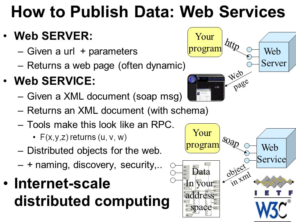 How to Publish Data: Web Services Web SERVER: –Given a url + parameters –Returns a web page (often dynamic) Web SERVICE: –Given a XML document (soap msg) –Returns an XML document (with schema) –Tools make this look like an RPC.