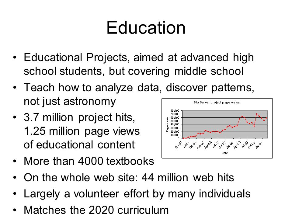 Education Educational Projects, aimed at advanced high school students, but covering middle school Teach how to analyze data, discover patterns, not just astronomy 3.7 million project hits, 1.25 million page views of educational content More than 4000 textbooks On the whole web site: 44 million web hits Largely a volunteer effort by many individuals Matches the 2020 curriculum