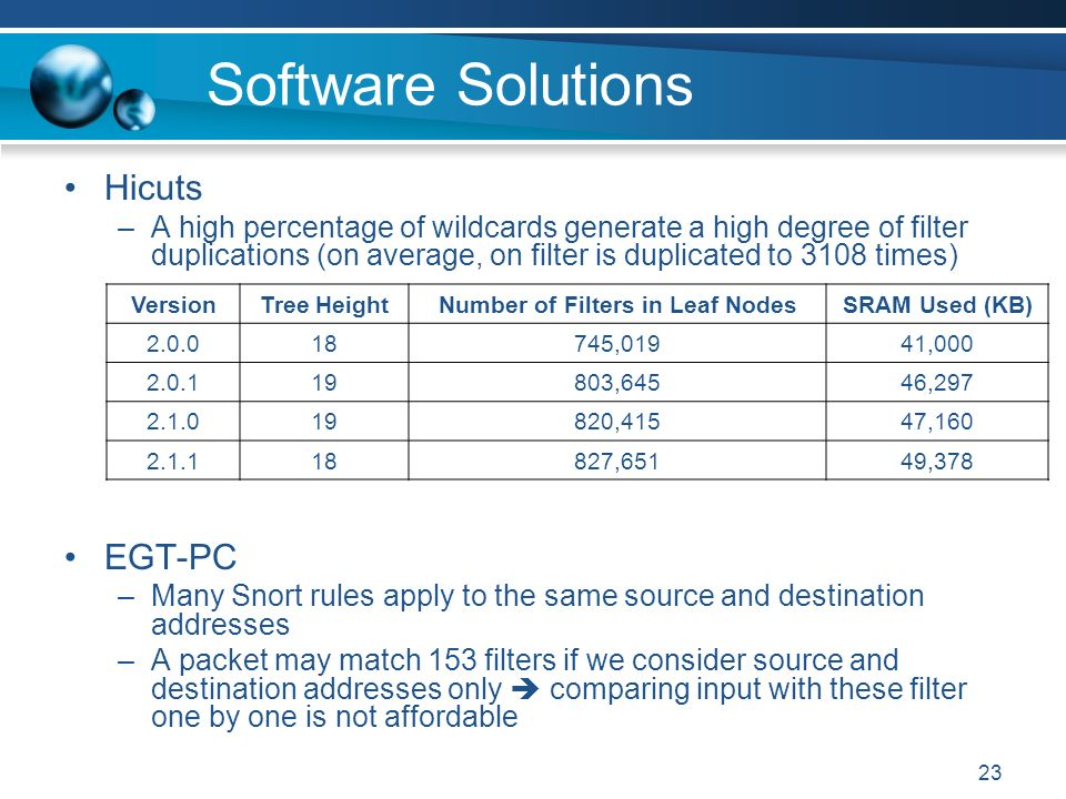 23 Software Solutions Hicuts –A high percentage of wildcards generate a high degree of filter duplications (on average, on filter is duplicated to 3108 times) EGT-PC –Many Snort rules apply to the same source and destination addresses –A packet may match 153 filters if we consider source and destination addresses only comparing input with these filter one by one is not affordable VersionTree HeightNumber of Filters in Leaf NodesSRAM Used (KB) ,01941, ,64546, ,41547, ,65149,378