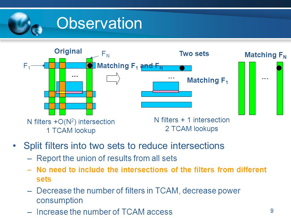 9 Observation Split filters into two sets to reduce intersections –Report the union of results from all sets –No need to include the intersections of the filters from different sets –Decrease the number of filters in TCAM, decrease power consumption –Increase the number of TCAM access N filters +O(N 2 ) intersection 1 TCAM lookup N filters + 1 intersection 2 TCAM lookups Original Two sets F1F1 FNFN Matching F 1 and F N Matching F 1 Matching F N