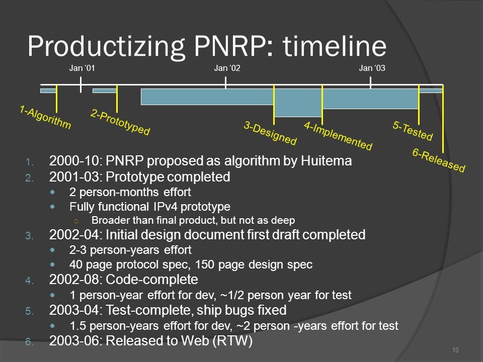 Productizing PNRP: timeline 1. 2000-10: PNRP proposed as algorithm by Huitema 2.