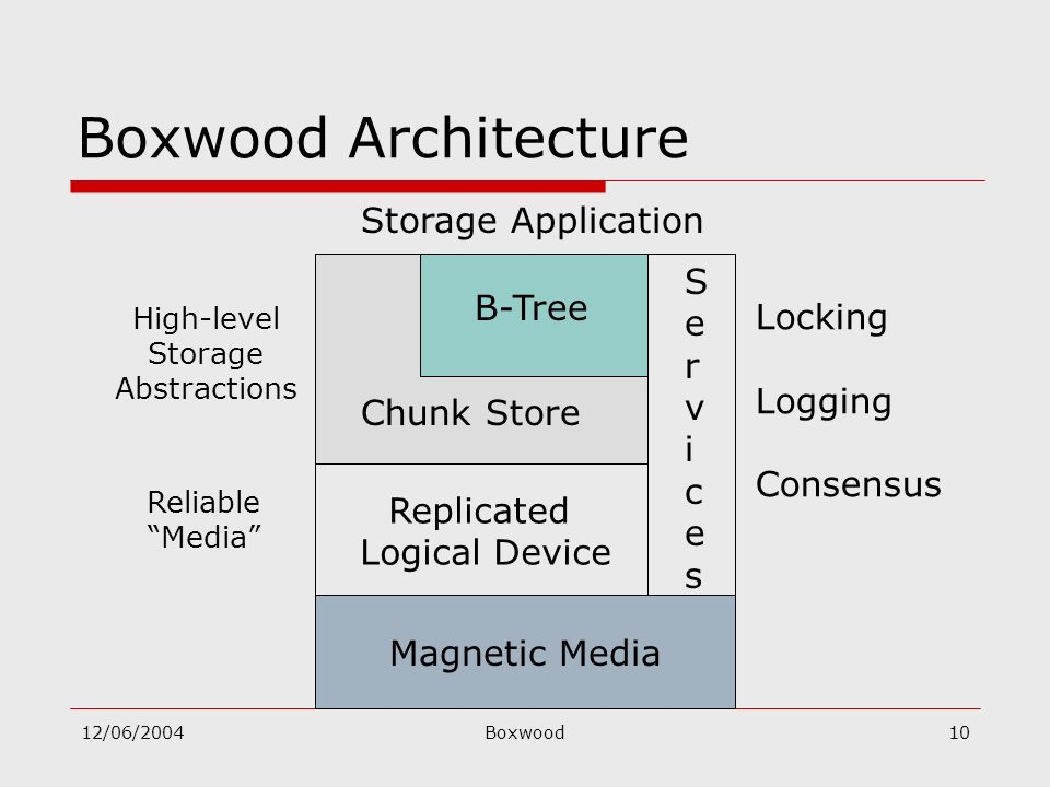 12/06/2004Boxwood10 Chunk Store Reliable Media ServicesServices Locking Logging Consensus Storage Application High-level Storage Abstractions Boxwood