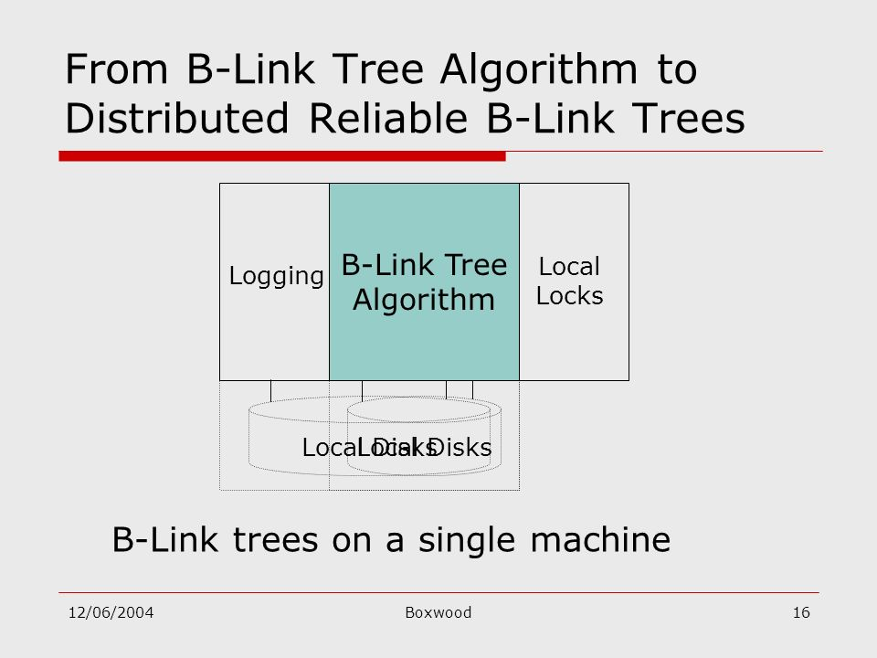 12/06/2004Boxwood16 Local Disks From B-Link Tree Algorithm to Distributed Reliable B-Link Trees Local Disks B-Link trees on a single machine B-Link Tr